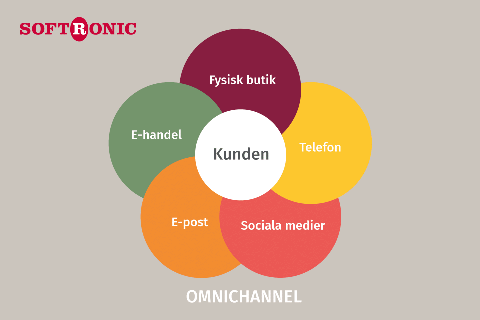 Omnichannel Softronic